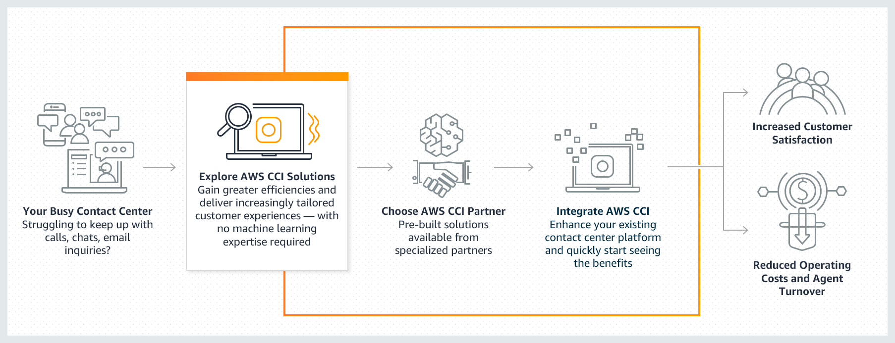 aws contact center intelligence post call analytics how it works