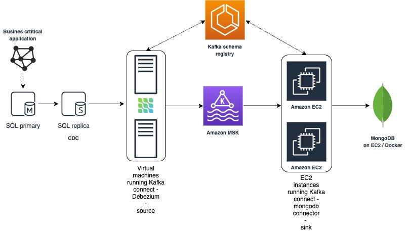 AWS datalake real time sync with on-premise